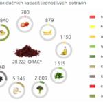 Jaké jsou hlavní účinky antioxidantu astaxanthinu?